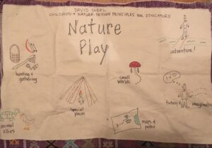 A hand drawn map illustrating the types of nature play